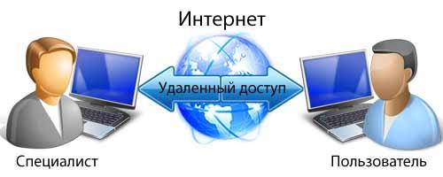 Компьютерная помощь онлайн, лечение вирусов, настройка, ускорение работы, установка-удаление программ, чистка реестра