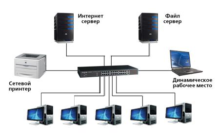 Монтаж (создание) локальных сетей
